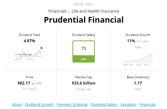 expensive data prudential financial - 641×418