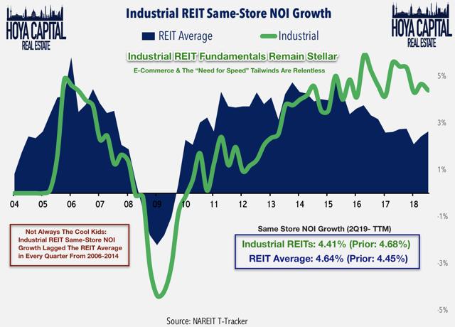 industrial REIT fundamentals 2019 q