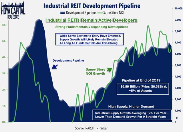 development industrial REITs