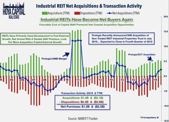 industrial REIT m&A 2019