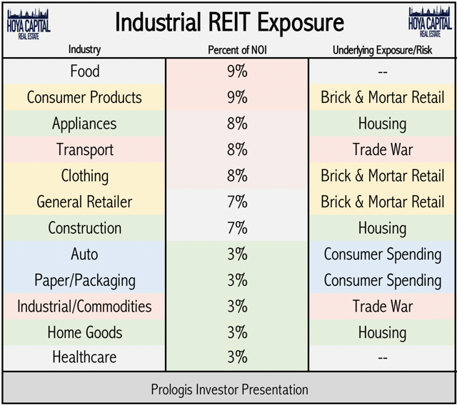 industrial REIT business lines