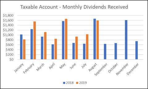 Taxable Account - August Update