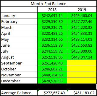 Taxable Account - August Ending Balance