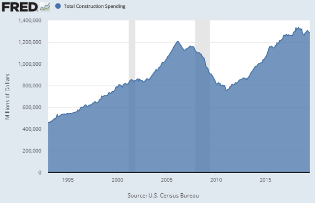 Construction Spending Absolute