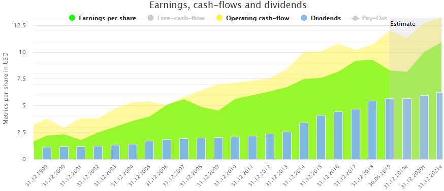 U S  Dividend Stocks On Discount - September 2019 | Seeking