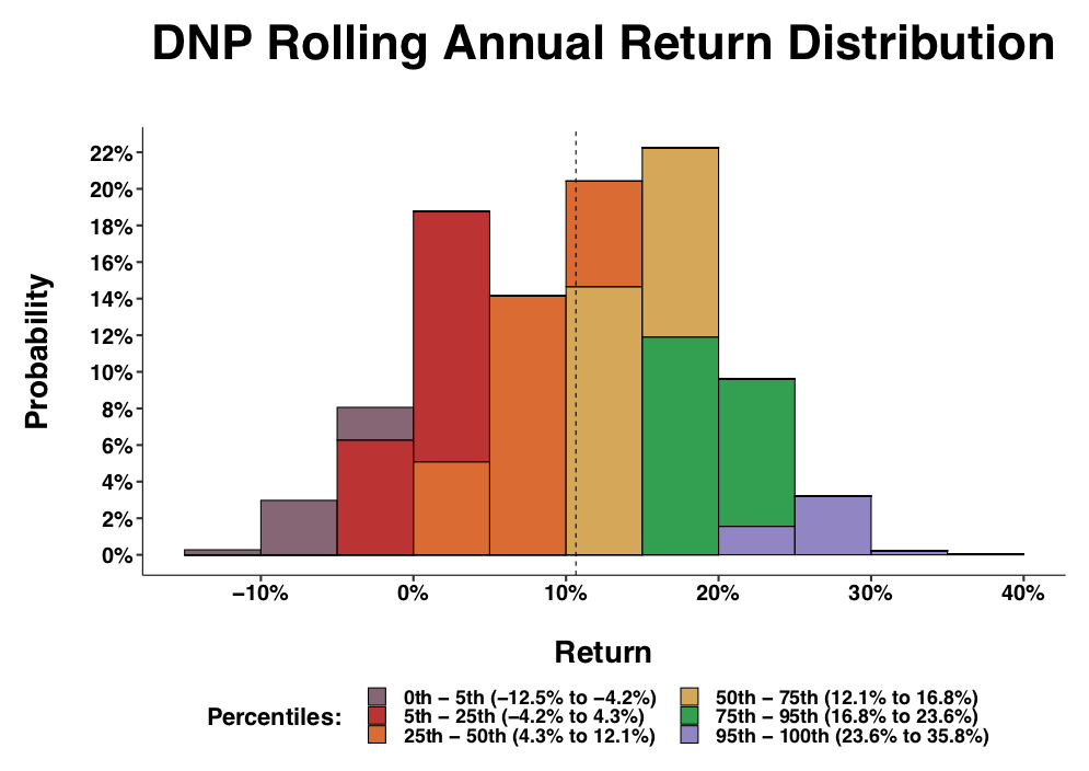 DNP: A Leveraged Fund With An Attractive Risk-Return Profile