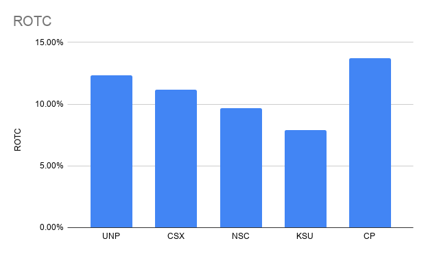 ROTC comparison of the key railroad companies
