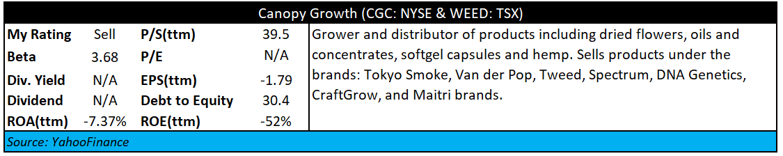 Canopy Growth: Take A Breath Before You Jump In