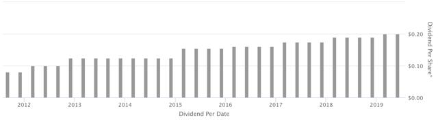 WU dividend