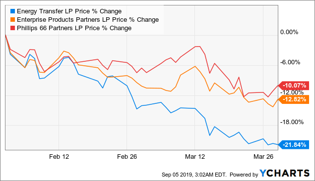 The Retirees' Dividend Portfolio - John And Jane's August Taxable Account Update: MLP Update