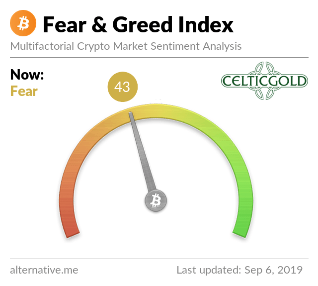 Bitcoin Fear and Greed September 2019