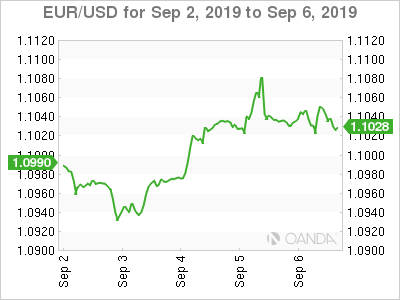 Dollar Retreats After Jobs Miss And Higher Risk Appetite