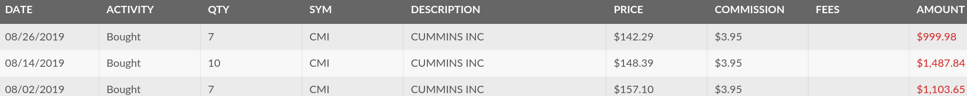 Lanny's Dividend Stock Purchase Activity - August 2019