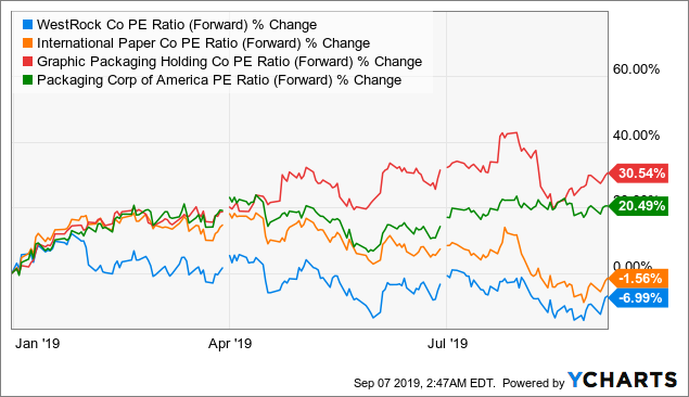 WestRock: A 5% Dividend Yield With A Reasonable Margin Of Safety