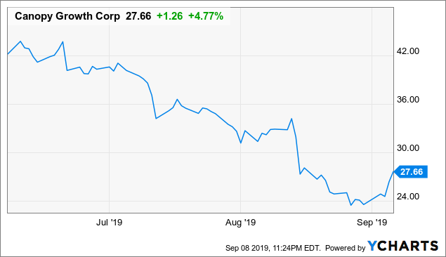 Canopy Growth - Bad Start To 2020