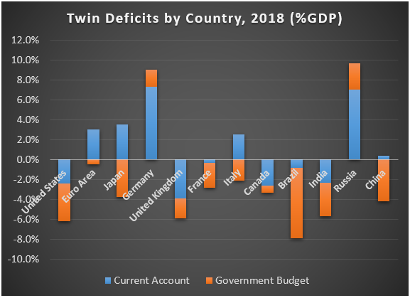 Twin Deficits/Surplus By Country