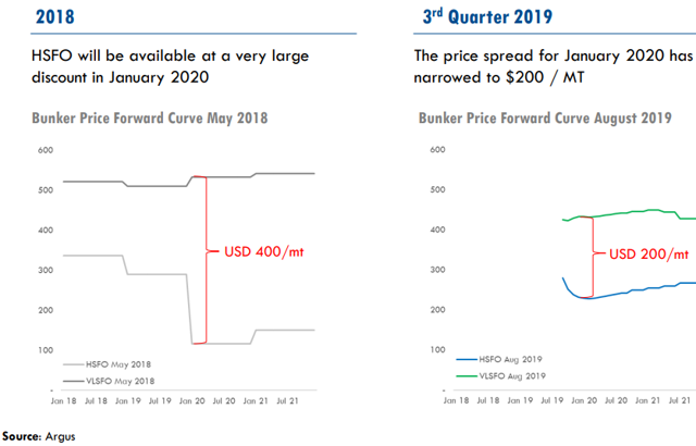 New Marine Fuel May Spoil Frontline's IMO 2020 Strategy