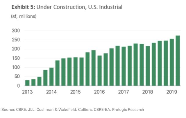 under construction prologis
