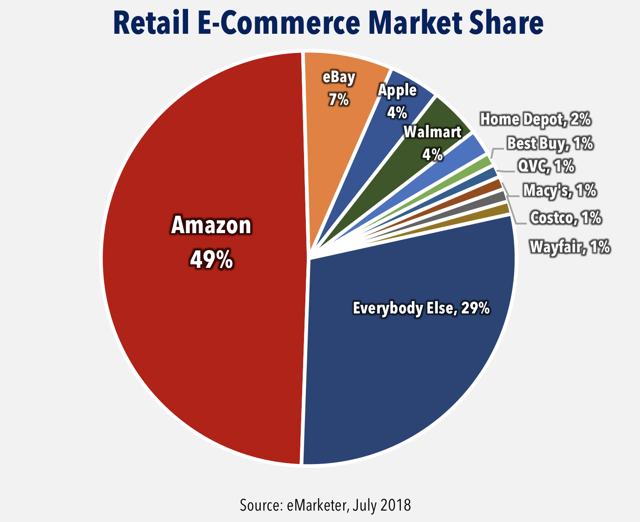 retail market share