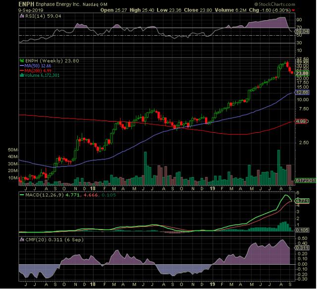 Enphase Stock Chart