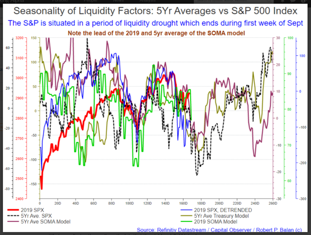 Covariance of yields SPX and TCB