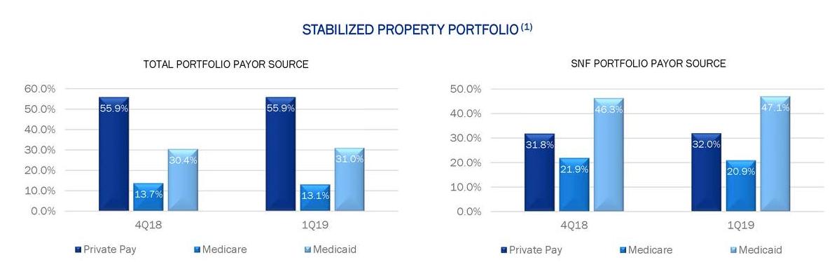 LTC Properties: Time To Pare Back - LTC Properties, Inc