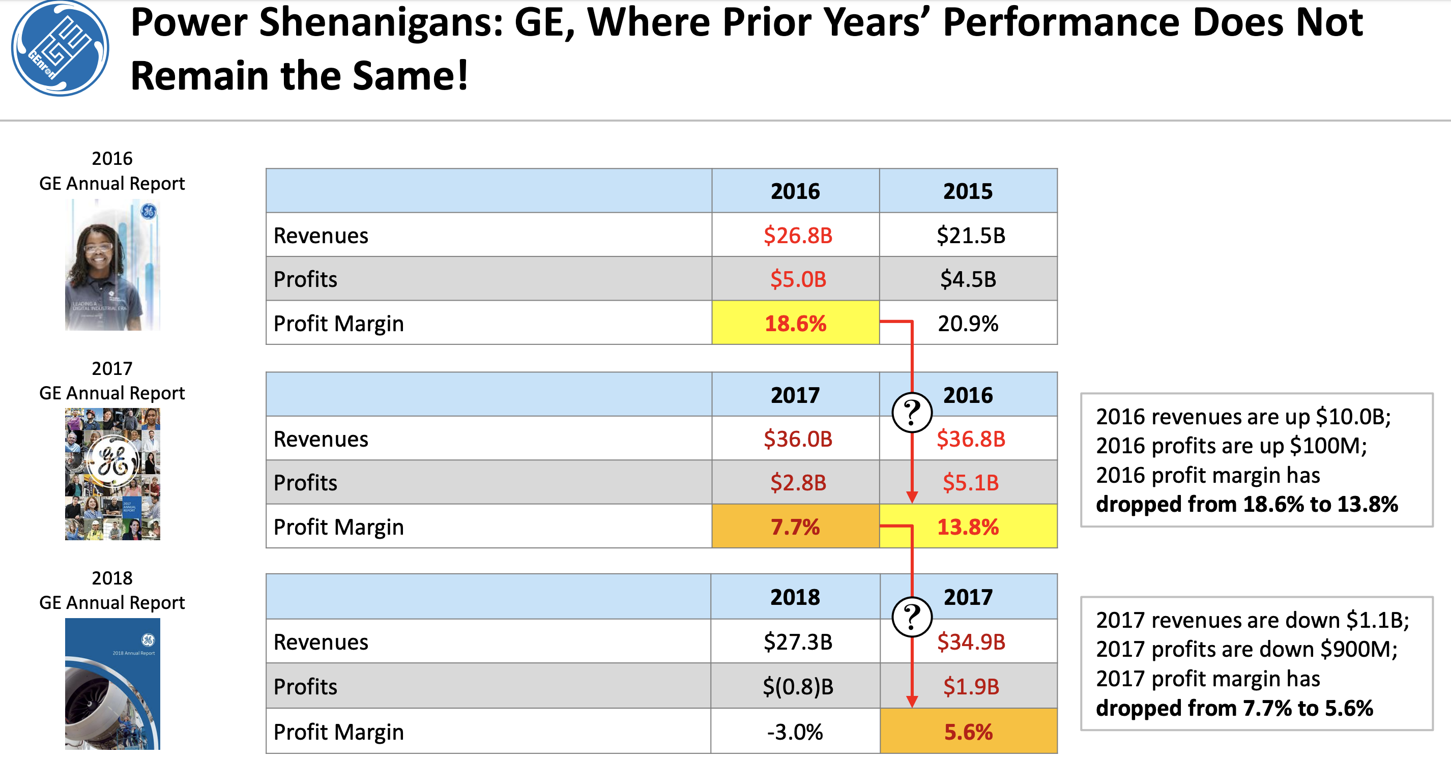 General Electric: No Evidence Of Fraud In The Company's Power Segment