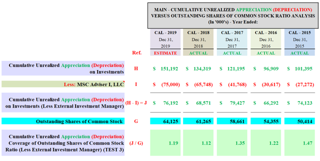 MAIN Cumulative Unrealized Appreciation Coverage of Outstanding Shares of Common Stock Ratio Analysis