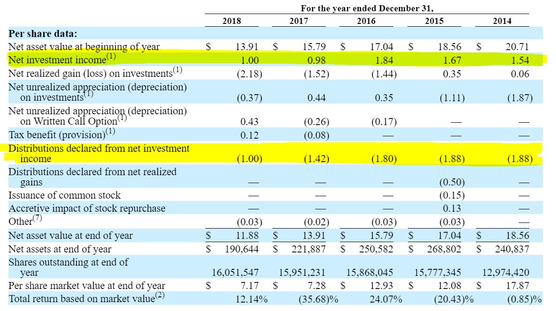A 12 88% Dividend Play: Capitala Finance Corp  - Capitala