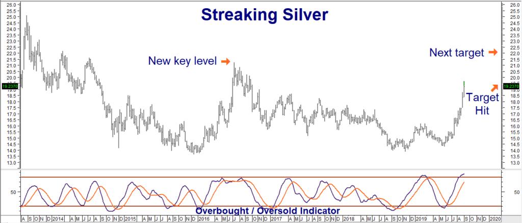 Silver Hits $19.50 - Platinum Nearing $1,000