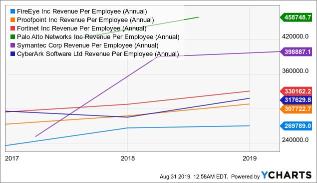 FireEye: Revising My Price Target