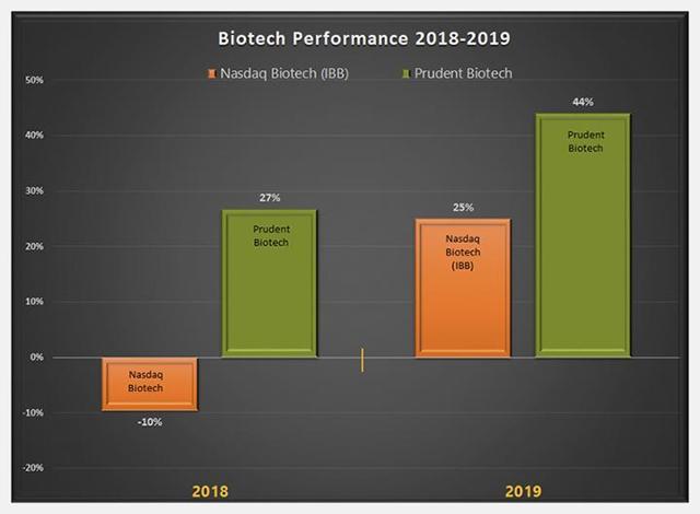 PrudentBiotech.com ~ 2019 Performance of IBB Nasdaq Biotech and Prudent Biotech