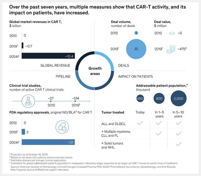 PrudentBiotech.com ~ Car T-Cell Market Opportunity - McKinsey