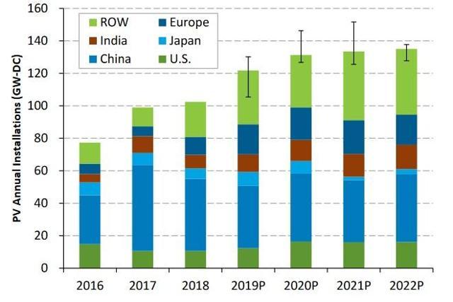 nrel solar demand