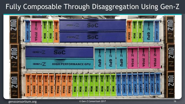 Disaggregated Gen-Z Model