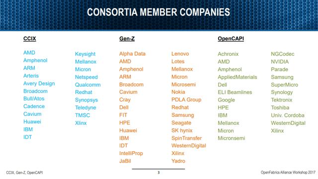 OpenFabrics Alliance Membership