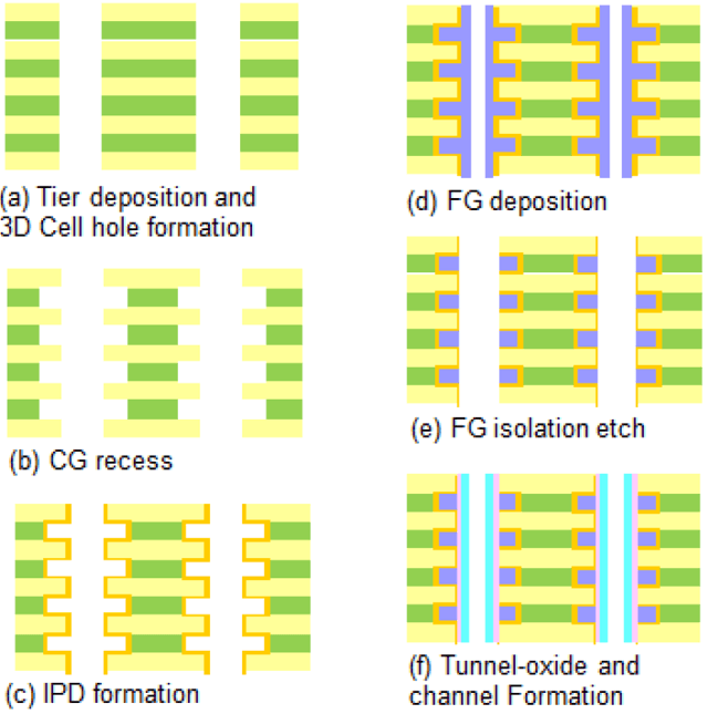 Intel Micron Floating Gate 3D NAND Process