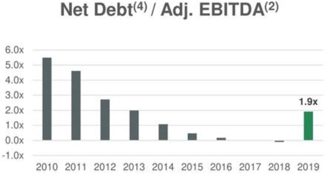 Greenbrier debt to EBITDA
