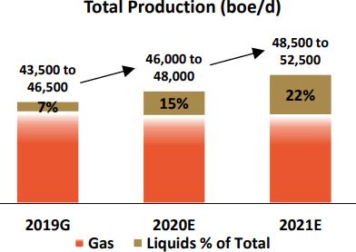 Advantage Oil & Gas