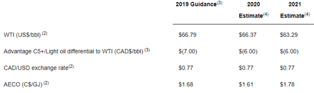 Advantage Oil & Gas price assumptions in its initial three-year plan.