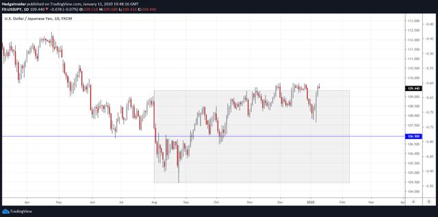 USD/JPY vs. Trading Range