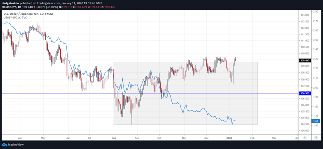 USD/JPY vs. One-year Interest Rate Differential