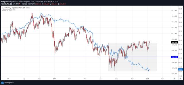 USD/JPY and Bond Market Divergence