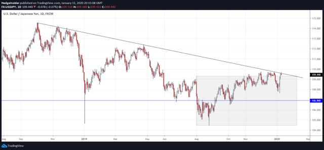 USD/JPY Bearish Trend
