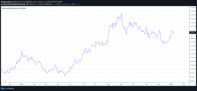 Gold-to-Copper Ratio