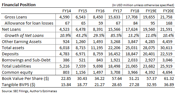 Pinnacle Financial Partners Balance Sheet Forecast