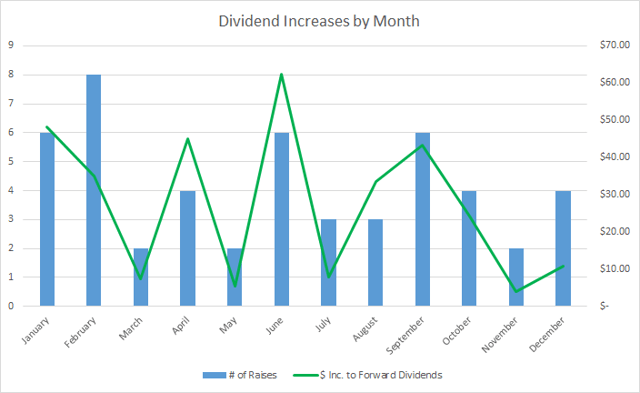 Dividend | Dividend Growth Investing | Financial Independence