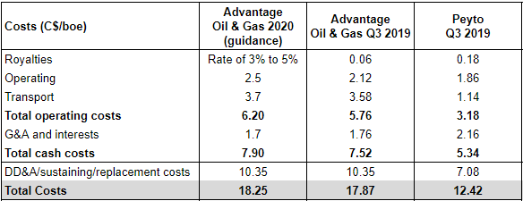 Advantage Oil & Gas costs compared to Peyto