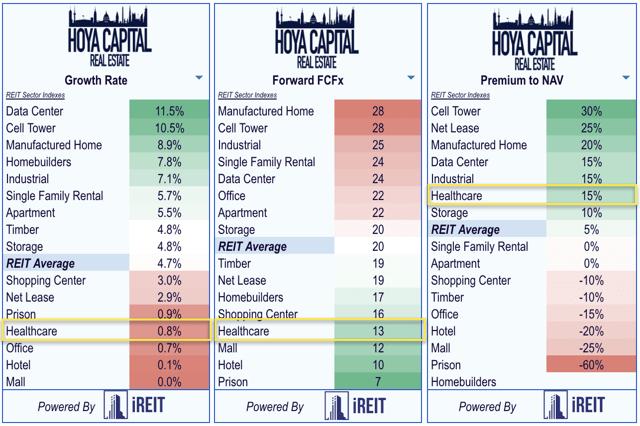 healthcare REIT valuations