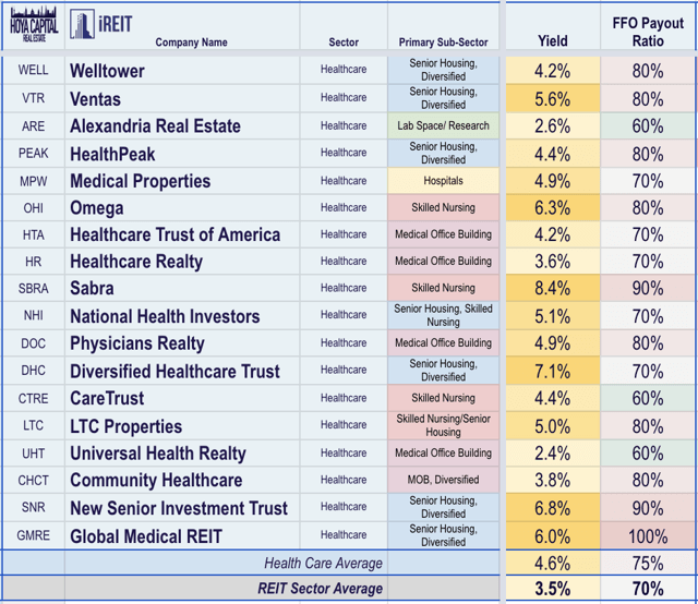 healthcare REIT dividend yields